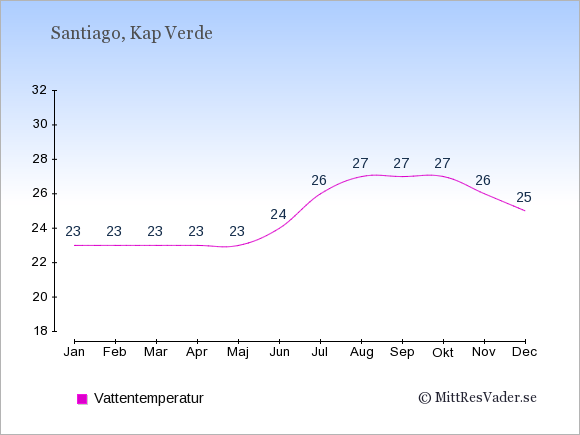 Vattentemperatur på Santiago Badtemperatur: Januari 23. Februari 23. Mars 23. April 23. Maj 23. Juni 24. Juli 26. Augusti 27. September 27. Oktober 27. November 26. December 25.