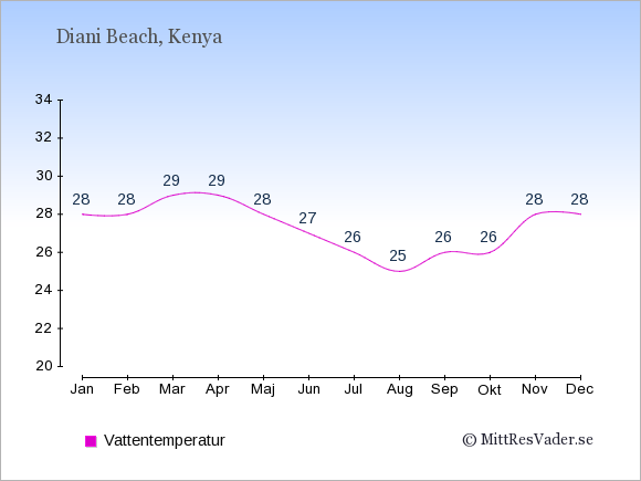 Vattentemperatur i Diani Beach Badtemperatur: Januari 28. Februari 28. Mars 29. April 29. Maj 28. Juni 27. Juli 26. Augusti 25. September 26. Oktober 26. November 28. December 28.
