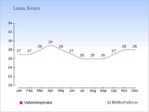 Vattentemperatur i Lamu Badtemperatur: Januari 27. Februari 27. Mars 28. April 29. Maj 28. Juni 27. Juli 26. Augusti 26. September 26. Oktober 27. November 28. December 28.