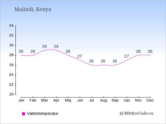 Vattentemperatur i Malindi Badtemperatur: Januari 28. Februari 28. Mars 29. April 29. Maj 28. Juni 27. Juli 26. Augusti 26. September 26. Oktober 27. November 28. December 28.