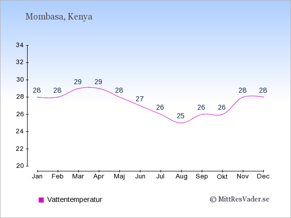 Vattentemperatur i Mombasa Badtemperatur: Januari 28. Februari 28. Mars 29. April 29. Maj 28. Juni 27. Juli 26. Augusti 25. September 26. Oktober 26. November 28. December 28.