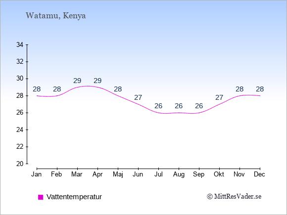 Vattentemperatur i Watamu Badtemperatur: Januari 28. Februari 28. Mars 29. April 29. Maj 28. Juni 27. Juli 26. Augusti 26. September 26. Oktober 27. November 28. December 28.