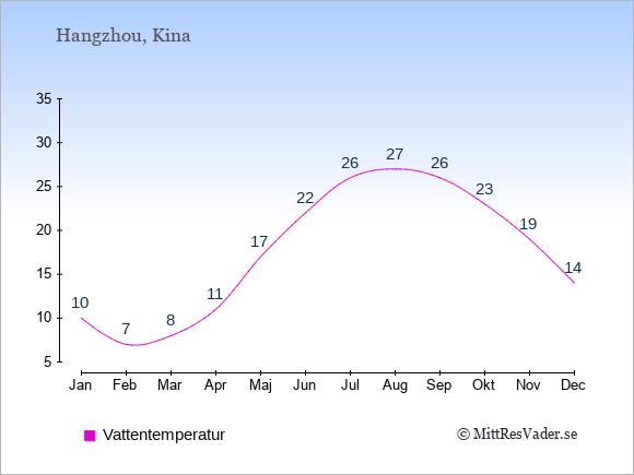 Vattentemperatur i Hangzhou Badtemperatur: Januari 10. Februari 7. Mars 8. April 11. Maj 17. Juni 22. Juli 26. Augusti 27. September 26. Oktober 23. November 19. December 14.