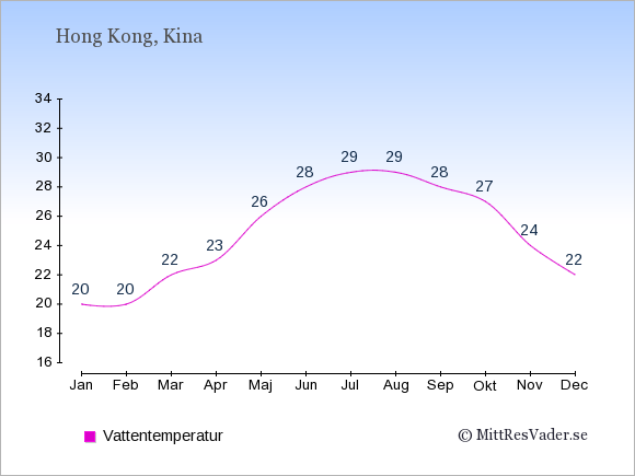 Vattentemperatur i Hong Kong Badtemperatur: Januari 20. Februari 20. Mars 22. April 23. Maj 26. Juni 28. Juli 29. Augusti 29. September 28. Oktober 27. November 24. December 22.