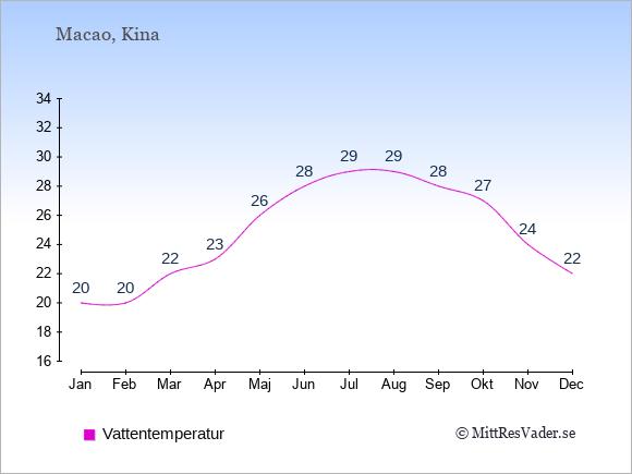 Vattentemperatur i Macao Badtemperatur: Januari 20. Februari 20. Mars 22. April 23. Maj 26. Juni 28. Juli 29. Augusti 29. September 28. Oktober 27. November 24. December 22.