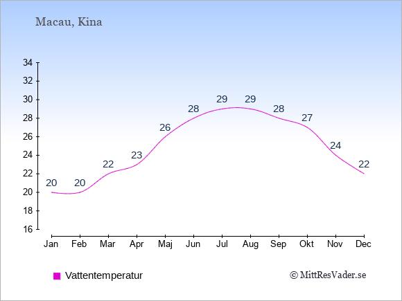 Vattentemperatur i Macau Badtemperatur: Januari 20. Februari 20. Mars 22. April 23. Maj 26. Juni 28. Juli 29. Augusti 29. September 28. Oktober 27. November 24. December 22.