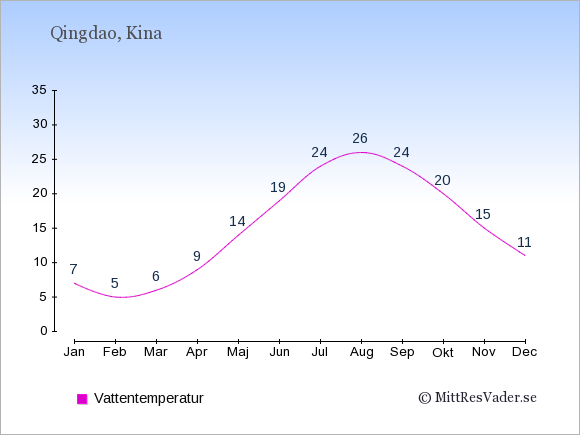 Vattentemperatur i Qingdao Badtemperatur: Januari 7. Februari 5. Mars 6. April 9. Maj 14. Juni 19. Juli 24. Augusti 26. September 24. Oktober 20. November 15. December 11.