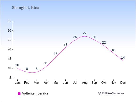Vattentemperatur i Shanghai Badtemperatur: Januari 10. Februari 8. Mars 8. April 11. Maj 16. Juni 21. Juli 25. Augusti 27. September 25. Oktober 22. November 18. December 14.