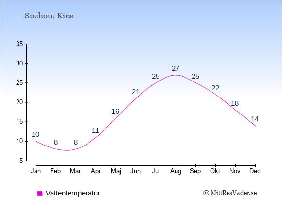 Vattentemperatur i Suzhou Badtemperatur: Januari 10. Februari 8. Mars 8. April 11. Maj 16. Juni 21. Juli 25. Augusti 27. September 25. Oktober 22. November 18. December 14.