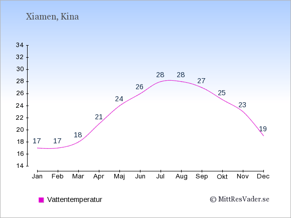Vattentemperatur i Xiamen Badtemperatur: Januari 17. Februari 17. Mars 18. April 21. Maj 24. Juni 26. Juli 28. Augusti 28. September 27. Oktober 25. November 23. December 19.