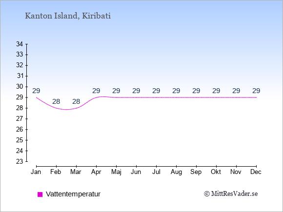 Vattentemperatur på Kanton Island Badtemperatur: Januari 29. Februari 28. Mars 28. April 29. Maj 29. Juni 29. Juli 29. Augusti 29. September 29. Oktober 29. November 29. December 29.