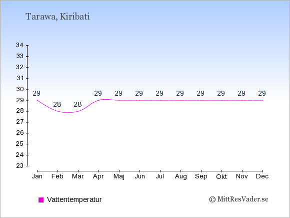 Vattentemperatur i Tarawa Badtemperatur: Januari 29. Februari 28. Mars 28. April 29. Maj 29. Juni 29. Juli 29. Augusti 29. September 29. Oktober 29. November 29. December 29.