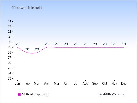 Vattentemperatur i  Kiribati. Badvattentemperatur.