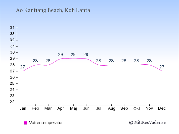 Vattentemperatur i  Ao Kantiang Beach. Badvattentemperatur.