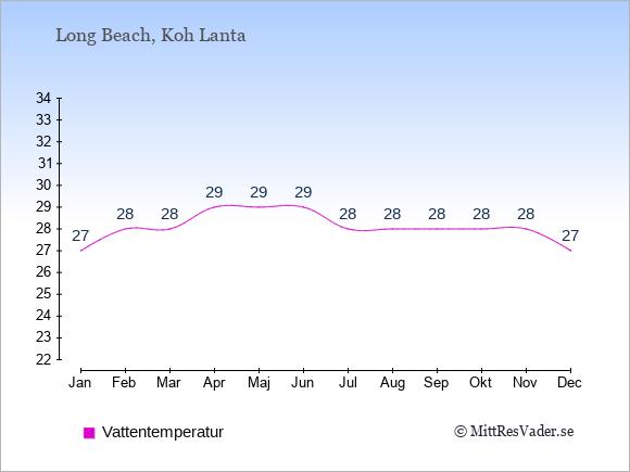 Vattentemperatur i  Long Beach. Badvattentemperatur.