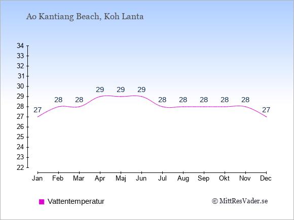Vattentemperatur i Ao Kantiang Beach Badtemperatur: Januari 27. Februari 28. Mars 28. April 29. Maj 29. Juni 29. Juli 28. Augusti 28. September 28. Oktober 28. November 28. December 27.