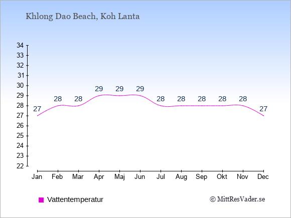 Vattentemperatur i Khlong Dao Beach Badtemperatur: Januari 27. Februari 28. Mars 28. April 29. Maj 29. Juni 29. Juli 28. Augusti 28. September 28. Oktober 28. November 28. December 27.