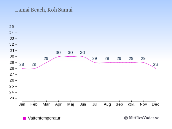 Vattentemperatur i Lamai Beach Badtemperatur: Januari 28. Februari 28. Mars 29. April 30. Maj 30. Juni 30. Juli 29. Augusti 29. September 29. Oktober 29. November 29. December 28.