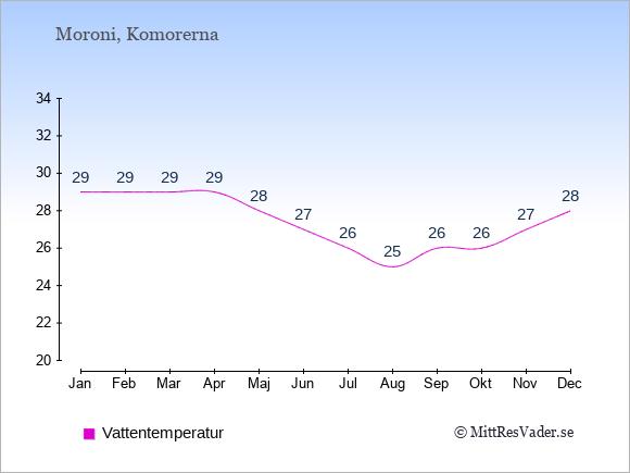 Vattentemperatur i Komorerna Badtemperatur: Januari 29. Februari 29. Mars 29. April 29. Maj 28. Juni 27. Juli 26. Augusti 25. September 26. Oktober 26. November 27. December 28.