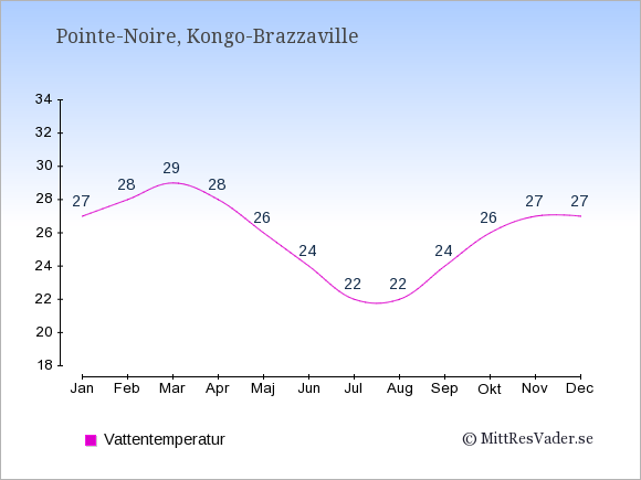 Vattentemperatur i Pointe-Noire Badtemperatur: Januari 27. Februari 28. Mars 29. April 28. Maj 26. Juni 24. Juli 22. Augusti 22. September 24. Oktober 26. November 27. December 27.