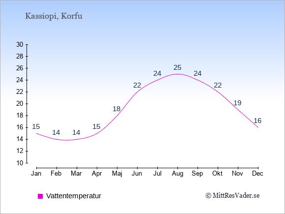 Vattentemperatur i Kassiopi Badtemperatur: Januari 15. Februari 14. Mars 14. April 15. Maj 18. Juni 22. Juli 24. Augusti 25. September 24. Oktober 22. November 19. December 16.