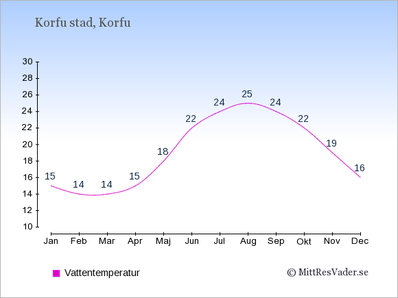 Vattentemperatur i Korfu stad Badtemperatur: Januari 15. Februari 14. Mars 14. April 15. Maj 18. Juni 22. Juli 24. Augusti 25. September 24. Oktober 22. November 19. December 16.