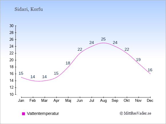 Vattentemperatur i Sidari Badtemperatur: Januari 15. Februari 14. Mars 14. April 15. Maj 18. Juni 22. Juli 24. Augusti 25. September 24. Oktober 22. November 19. December 16.