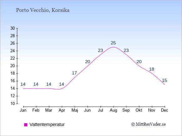 Vattentemperatur i Porto Vecchio Badtemperatur: Januari 14. Februari 14. Mars 14. April 14. Maj 17. Juni 20. Juli 23. Augusti 25. September 23. Oktober 20. November 18. December 15.