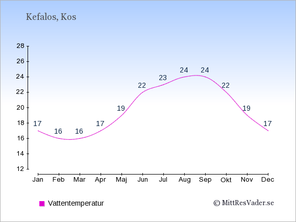 Vattentemperatur i Kefalos Badtemperatur: Januari 17. Februari 16. Mars 16. April 17. Maj 19. Juni 22. Juli 23. Augusti 24. September 24. Oktober 22. November 19. December 17.
