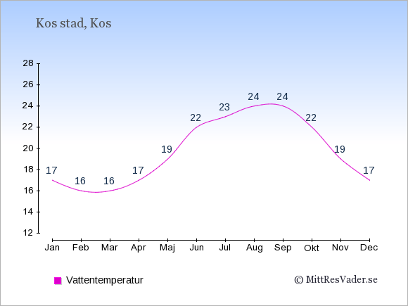 Vattentemperatur i Kos stad Badtemperatur: Januari 17. Februari 16. Mars 16. April 17. Maj 19. Juni 22. Juli 23. Augusti 24. September 24. Oktober 22. November 19. December 17.