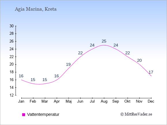 Vattentemperatur i Agia Marina Badtemperatur: Januari 16. Februari 15. Mars 15. April 16. Maj 19. Juni 22. Juli 24. Augusti 25. September 24. Oktober 22. November 20. December 17.