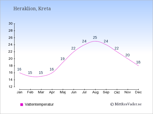 Vattentemperatur i Heraklion Badtemperatur: Januari 16. Februari 15. Mars 15. April 16. Maj 19. Juni 22. Juli 24. Augusti 25. September 24. Oktober 22. November 20. December 18.
