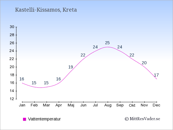 Vattentemperatur i Kastelli-Kissamos Badtemperatur: Januari 16. Februari 15. Mars 15. April 16. Maj 19. Juni 22. Juli 24. Augusti 25. September 24. Oktober 22. November 20. December 17.