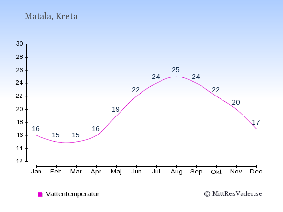 Vattentemperatur i Matala Badtemperatur: Januari 16. Februari 15. Mars 15. April 16. Maj 19. Juni 22. Juli 24. Augusti 25. September 24. Oktober 22. November 20. December 17.