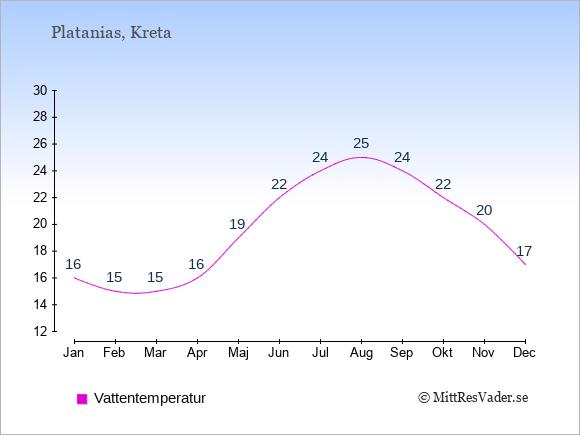 Vattentemperatur i Platanias Badtemperatur: Januari 16. Februari 15. Mars 15. April 16. Maj 19. Juni 22. Juli 24. Augusti 25. September 24. Oktober 22. November 20. December 17.