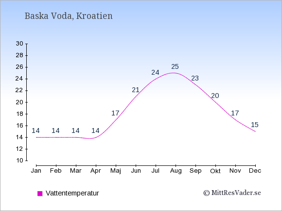 Vattentemperatur i Baska Voda Badtemperatur: Januari 14. Februari 14. Mars 14. April 14. Maj 17. Juni 21. Juli 24. Augusti 25. September 23. Oktober 20. November 17. December 15.