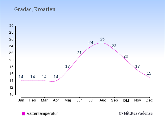 Vattentemperatur i Gradac Badtemperatur: Januari 14. Februari 14. Mars 14. April 14. Maj 17. Juni 21. Juli 24. Augusti 25. September 23. Oktober 20. November 17. December 15.