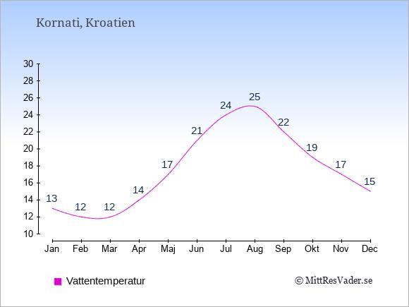 Vattentemperatur i Kornati Badtemperatur: Januari 13. Februari 12. Mars 12. April 14. Maj 17. Juni 21. Juli 24. Augusti 25. September 22. Oktober 19. November 17. December 15.