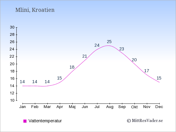 Vattentemperatur i Mlini Badtemperatur: Januari 14. Februari 14. Mars 14. April 15. Maj 18. Juni 21. Juli 24. Augusti 25. September 23. Oktober 20. November 17. December 15.