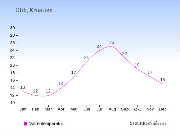 Vattentemperatur på Olib Badtemperatur: Januari 13. Februari 12. Mars 12. April 14. Maj 17. Juni 21. Juli 24. Augusti 25. September 22. Oktober 19. November 17. December 15.