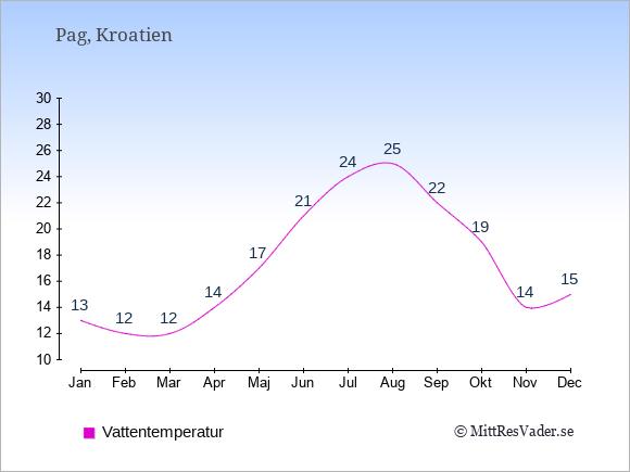 Vattentemperatur på Pag Badtemperatur: Januari 13. Februari 12. Mars 12. April 14. Maj 17. Juni 21. Juli 24. Augusti 25. September 22. Oktober 19. November 14. December 15.