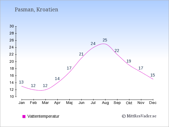 Vattentemperatur på Pasman Badtemperatur: Januari 13. Februari 12. Mars 12. April 14. Maj 17. Juni 21. Juli 24. Augusti 25. September 22. Oktober 19. November 17. December 15.