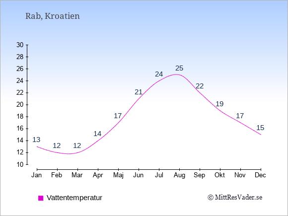Vattentemperatur på Rab Badtemperatur: Januari 13. Februari 12. Mars 12. April 14. Maj 17. Juni 21. Juli 24. Augusti 25. September 22. Oktober 19. November 17. December 15.
