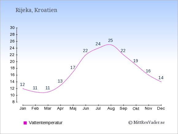 Vattentemperatur i Rijeka Badtemperatur: Januari 12. Februari 11. Mars 11. April 13. Maj 17. Juni 22. Juli 24. Augusti 25. September 22. Oktober 19. November 16. December 14.