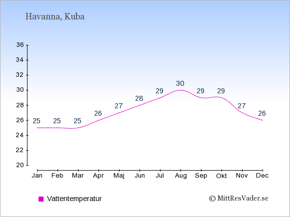 Vattentemperatur på Kuba Badtemperatur: Januari 25. Februari 25. Mars 25. April 26. Maj 27. Juni 28. Juli 29. Augusti 30. September 29. Oktober 29. November 27. December 26.