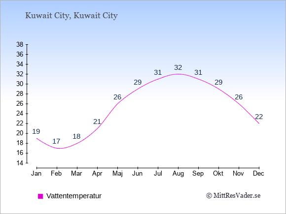 Vattentemperatur i Kuwait Badtemperatur: Januari 19. Februari 17. Mars 18. April 21. Maj 26. Juni 29. Juli 31. Augusti 32. September 31. Oktober 29. November 26. December 22.
