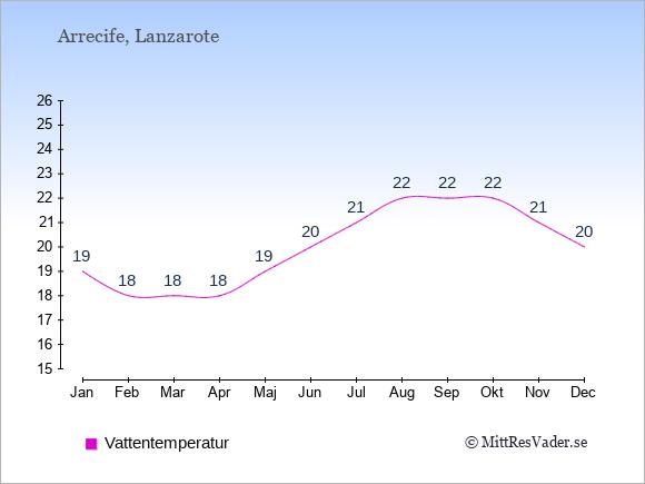 Vattentemperatur i  Arrecife. Badvattentemperatur.
