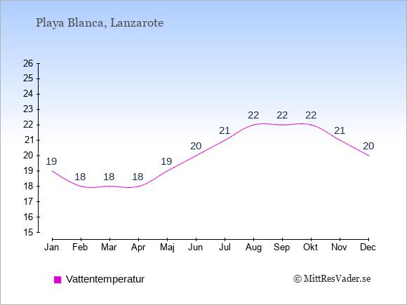 Vattentemperatur i  Playa Blanca. Badvattentemperatur.