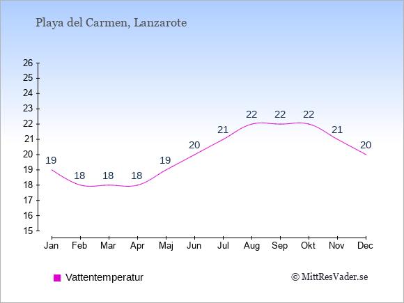 Vattentemperatur i  Playa del Carmen. Badvattentemperatur.