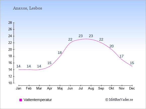 Vattentemperatur i Anaxos Badtemperatur: Januari 14. Februari 14. Mars 14. April 15. Maj 18. Juni 22. Juli 23. Augusti 23. September 22. Oktober 20. November 17. December 15.
